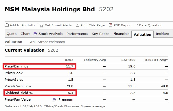 analysis of malaysian investment company padini holdings berhad Padini is a malaysian-domiciled investment-holding company profile : padini holdings berhad padini berhad essays and term.
