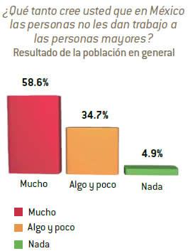 ¿Qué tanto cree usted que en México las personas no les dan trabajo a las personas mayores?