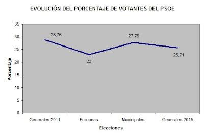 Evolución del porcentaje de voto del PSOE en las elecciones 2011-2015