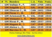 Top Ten Españoles