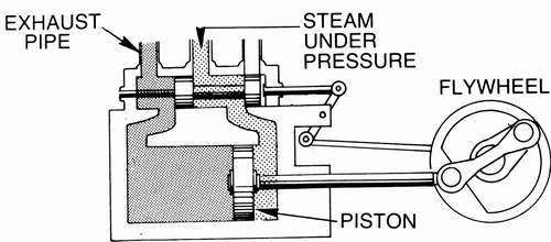 simple steam engine diagram get free image about wiring diagram
