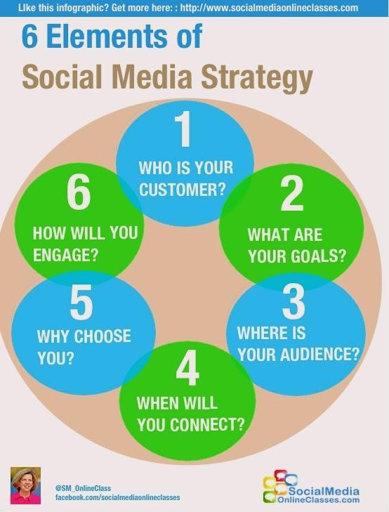 Strategi Komunikasi Media Sosial