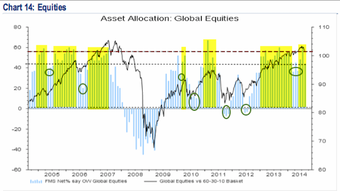 Fund Managers' Current Asset Allocation - August