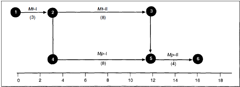 Contoh Menghitung Menyusun Jaringan PDM