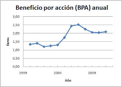 Beneficio anual por acción Endesa (BPA)