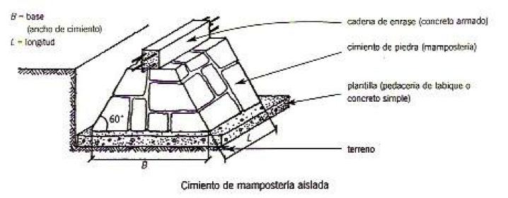 Materiales y procedimientos constructivos - Tipos de mamposteria de piedra ...