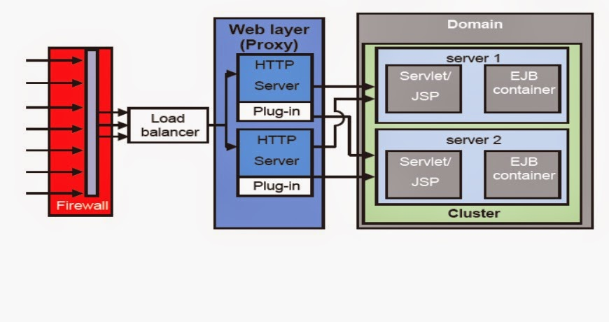 Basic Cluster Proxy Architecture