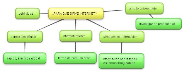 El internet en la juventud for En que se utiliza el marmol