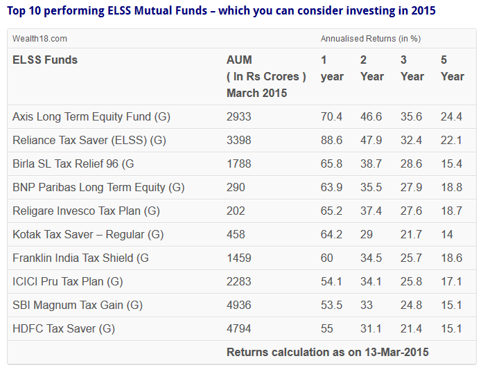 Top 10 performing ELSS Mutual Funds