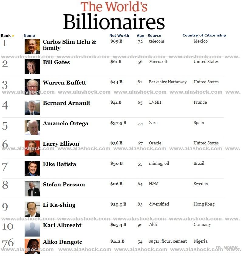 Forex rich list