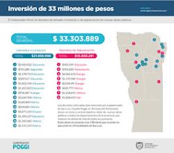 INVERSIÓN 33 MILLONES!!!!!!- GESTIÓN CLAUDIO POGGI!