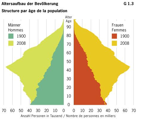 Penisgren in Deutschland im Vergleich - FOCUS Online