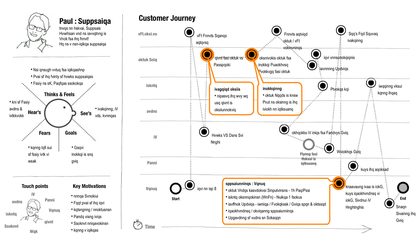 thoughtworks s customer journey template visual thinking mosaic. Black Bedroom Furniture Sets. Home Design Ideas