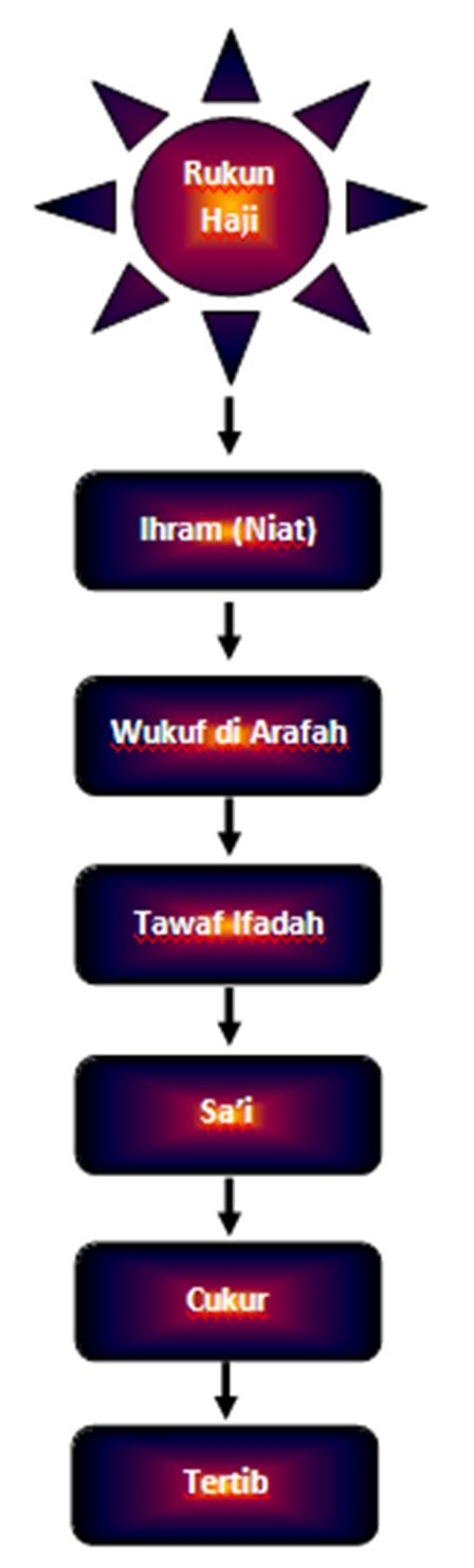 Bagan Rukun Haji