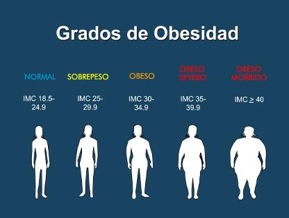 IMC igual o superior a 25 = sobrepeso, IMC igual o superior a 30 ...