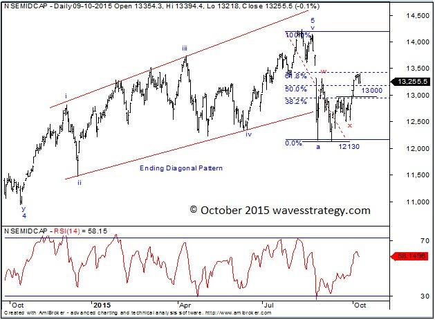 Top Trading Midcap Stocks