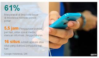 Survei Google Indonesia, GFK