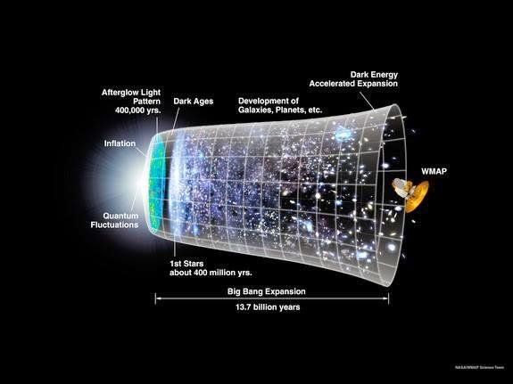 L'universo in espansione conferma il Big Bang
