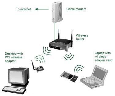 how to connect wireless printer to bt home hub 3
