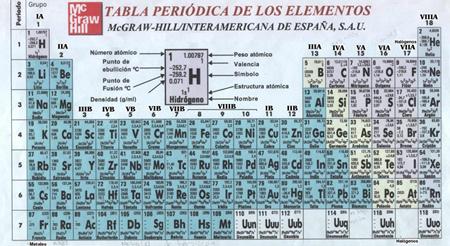 Internautas py la tabla peridica de elementos qumicos se la tabla peridica de elementos qumicos se actualizara urtaz Image collections