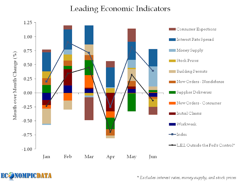 main macro economic indicators This is a summary from publication key economic indicators which contains key figures, key points and notes from the publication.