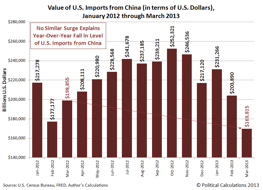 Value of U.S. Imports from China (in terms of U.S. Dollars), January 2012 through March 2013