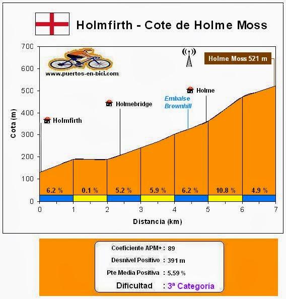 Altimetría Holme Moss