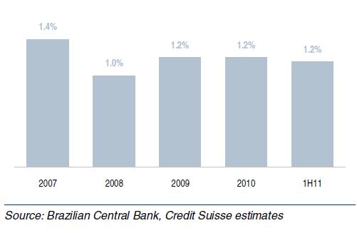 taxa de inadimplência dos financiamento imobiliário