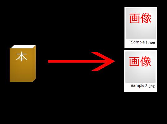 本を画像ファイルとして電子化した場合 ページごとに画像ファイル1つと対応するため、 大量の画像ファイルが生成されてしまう