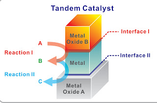 Tandem Catalysis in Nanocrystal Interfaces