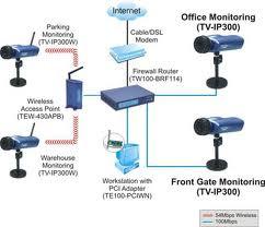 กล้อง IP Internet Camera จาก TENDnet