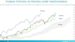 nasdaq nasdaq100 trading analyse technique divergence baissière