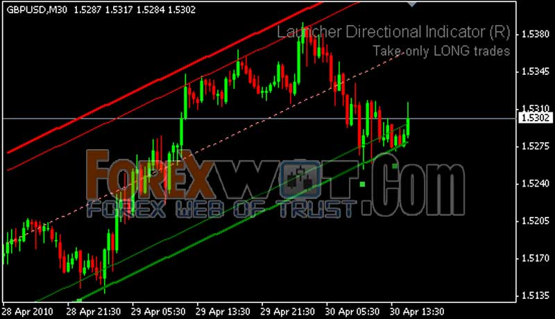 How to draw trend lines correctly forex charts
