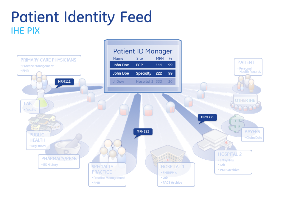 Healthcare Exchange Standards: Patient Identity Matching