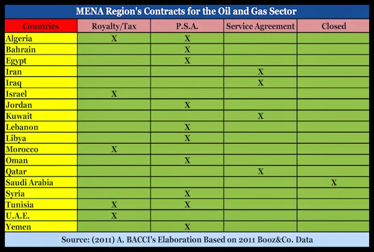 BACCI-Kuwait-Oil-and-Gas-Contractual-Framework-and-the-Development-of-a-Modern-Natural-Gas-Industry-5-Dec-2011