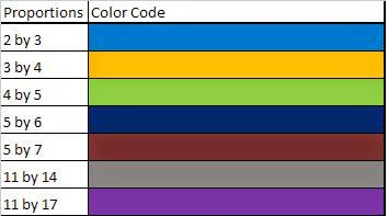 Color codes for proportions for graph above
