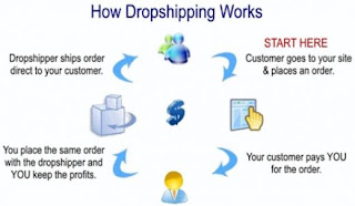 The Dropshipping – a Very Common eCommerce Practice