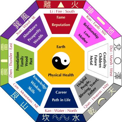 Armon a espiritualidad las reglas del feng shui para for Reglas del feng shui en el hogar