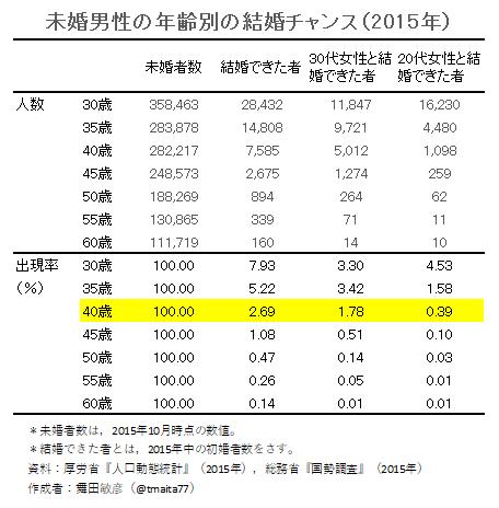【調査】40代アラフォー女性の婚活成功率は「1%」★15 ©2ch.net YouTube動画>3本 ->画像>8枚