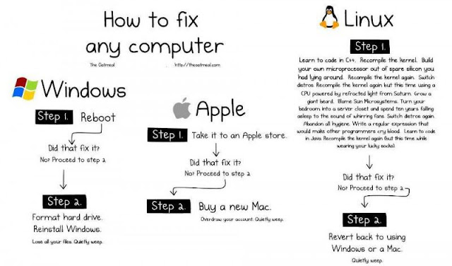 How to fix Windows, Apple and Linux computers