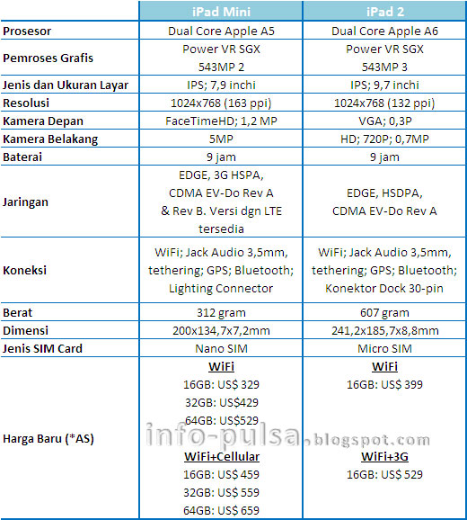 Tabel iPad Mini vs iPad 2