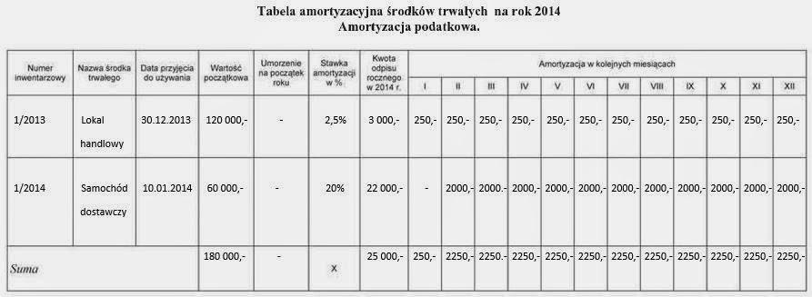 Analiza I Ocena Produktywności Aktywów