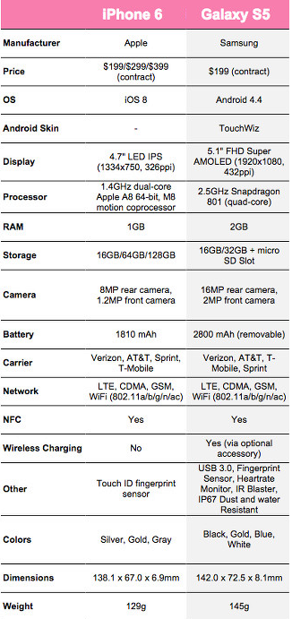 iPhone 6 vs Galaxy S5 Specs Comparison Chart Review: Camera, Battery, Screen, Size, Speed