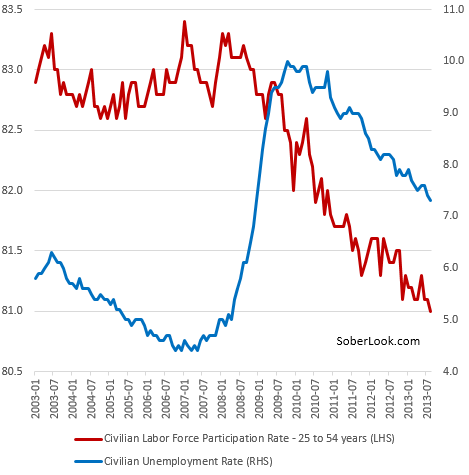 Weak participation rate haunts US labor markets – Sober Look