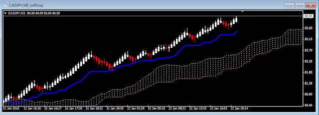 Image Chart CADJPY,Ichimoku Renko Trading Strategy