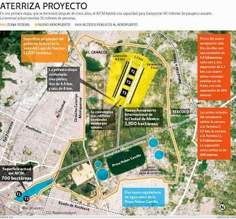 ¿Qué pretenden con el aeropuerto en Texcoco y Atenco?