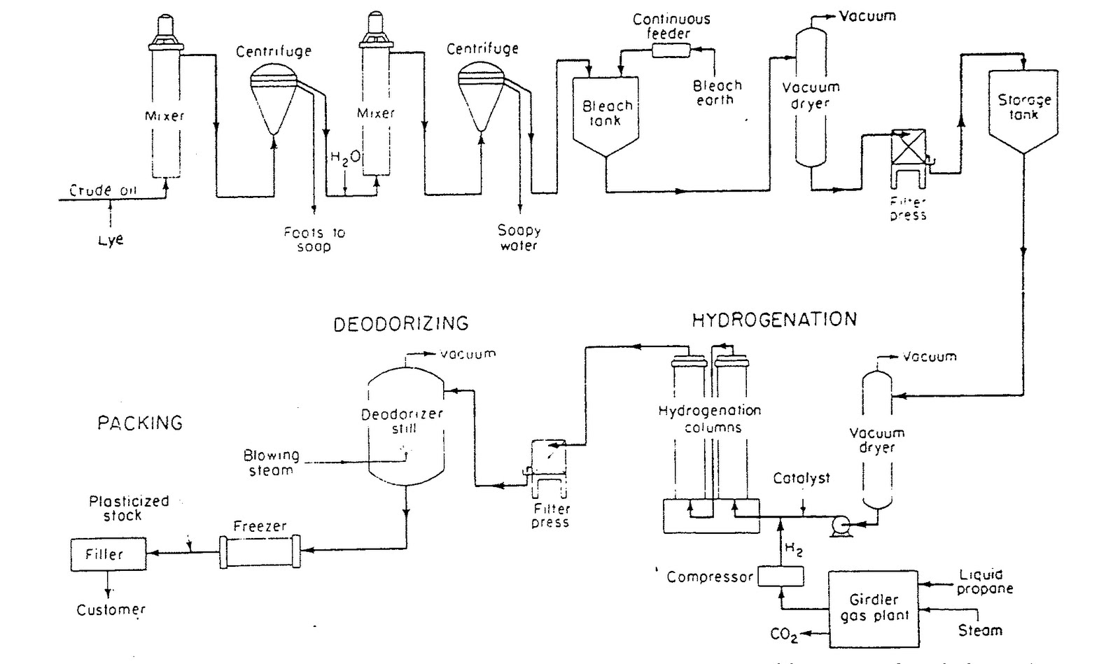 Process flow sheets vegetable oil and fats production process source shreves chemical process industries nvjuhfo Images