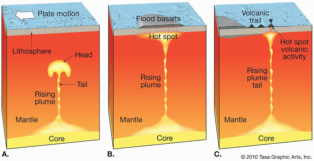 Politics and other things that dont matter the fault in our though not all hotspots appear to be caused by mantle plumes the yellowstone hotspot which cant be explained by a plate boundary has yielded no sciox Gallery