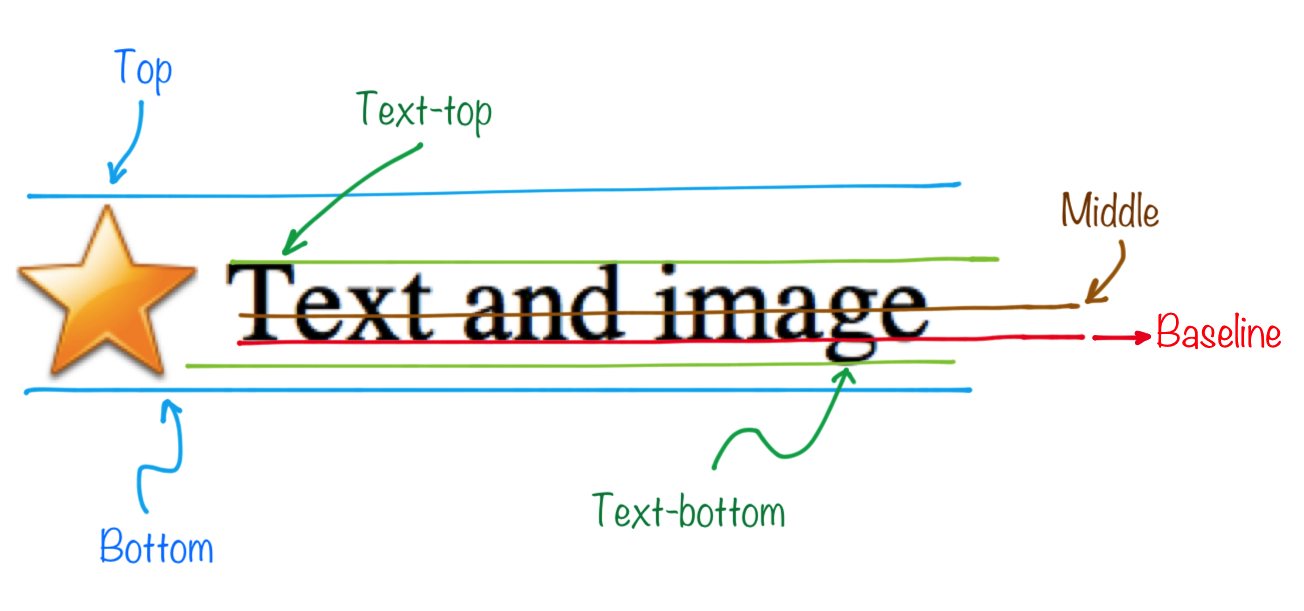 Javascript a boli css para qu sirve vertical align for Text align top