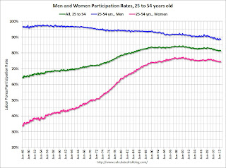 Employment Report Graphs: Participation Rate, Duration of Unemployment and Diffusion Indexes
